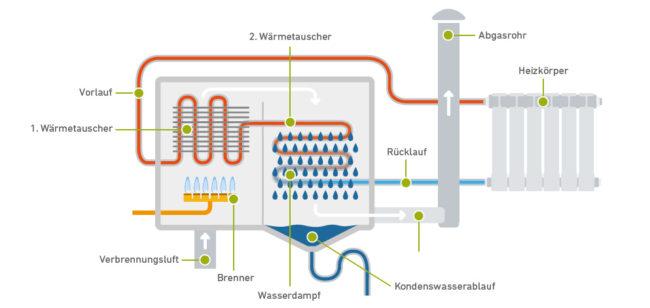Brenwerttechnik-Brennwerteffekt