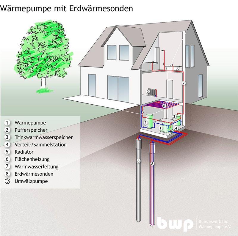 Waermepumpe-mit-Erdwaermesonden