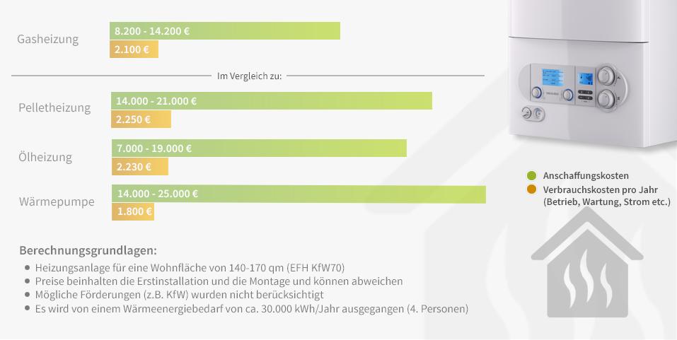 gasheizung-die-kosten-im-vergleich