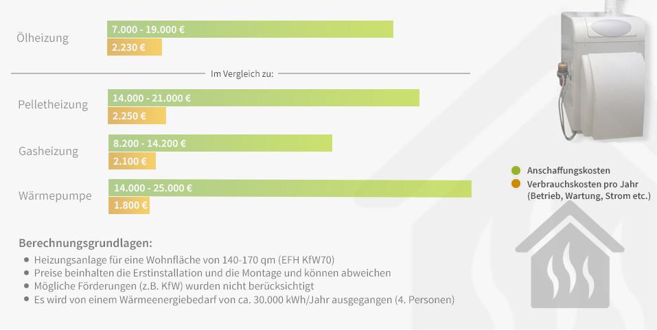 oelheizung-die-kosten-im-vergleich
